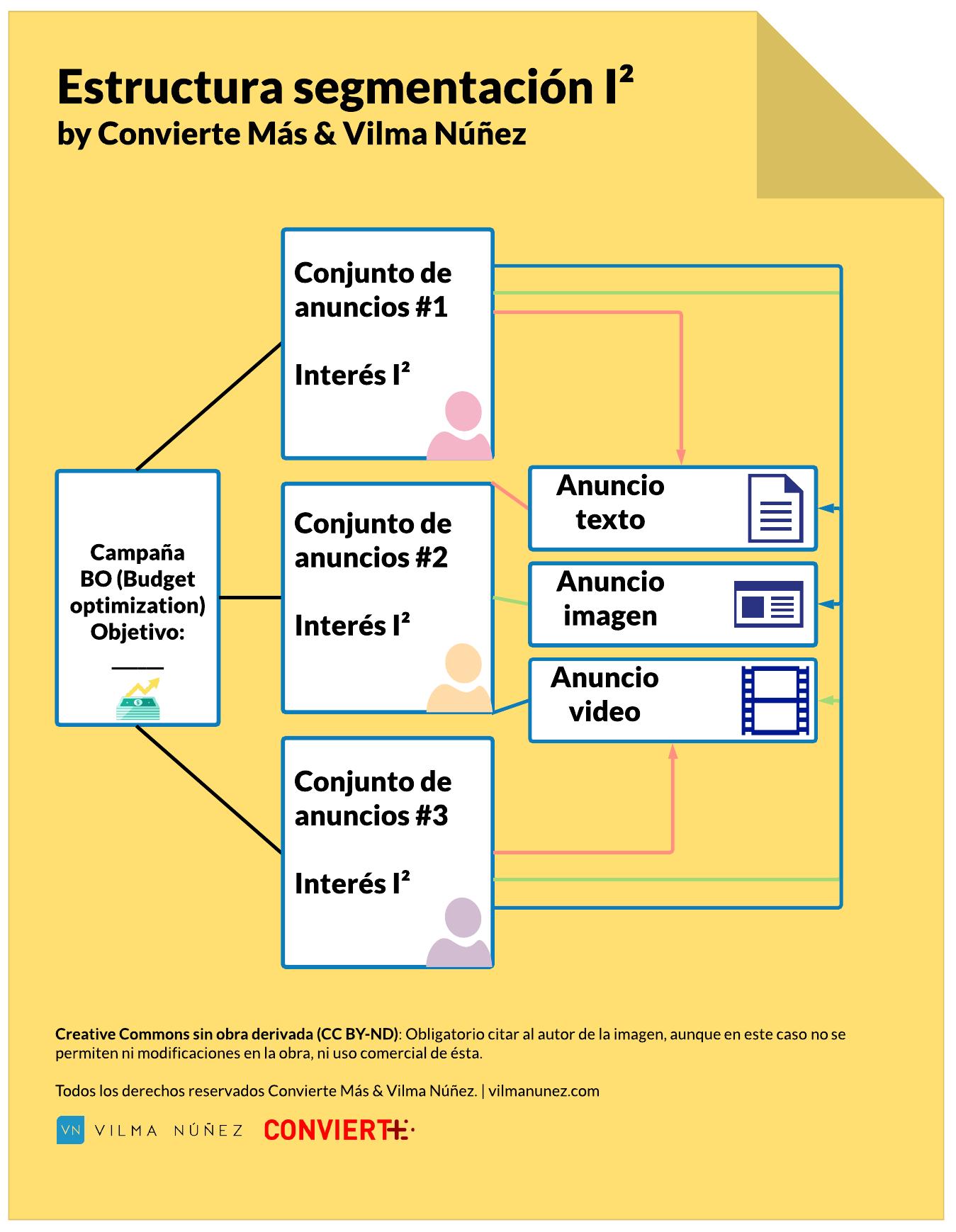 gráfica estructura segmentación Facebook Ads