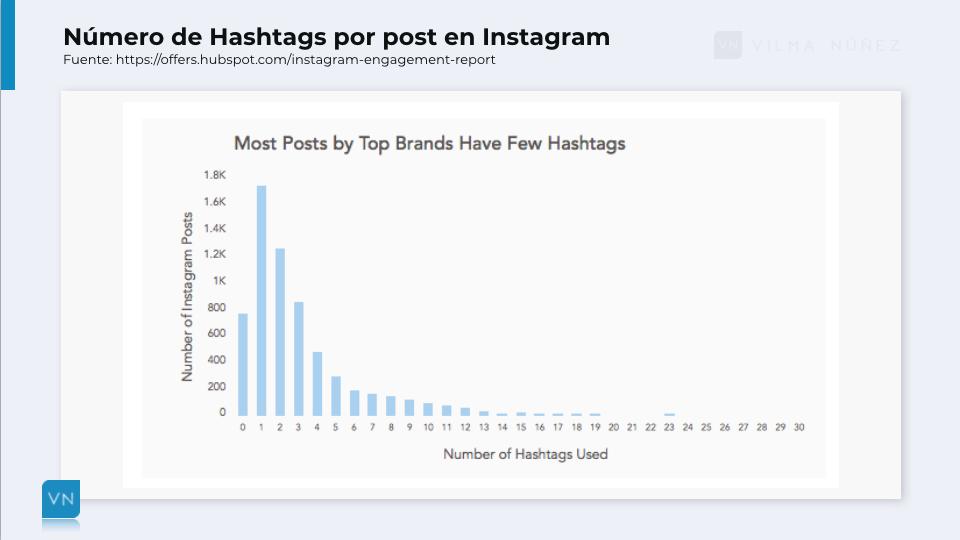 hashtags-por-instagram-post-hubspot