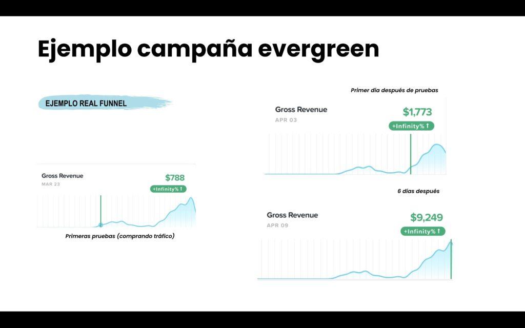 ejemplo-campana-evergreen